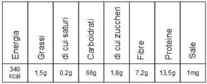 valori nutrizionali farina tipo 2
